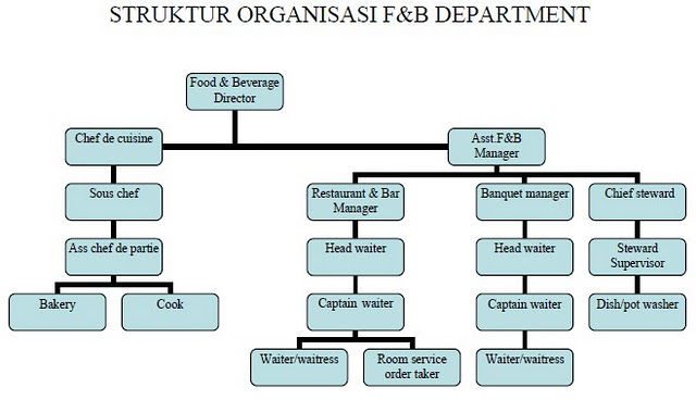 organization chart for food and beverages: Organizational chart of food and beverage department in a large