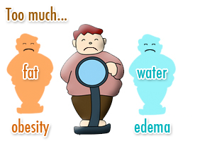 Too much... fat is obesity, water is edema
