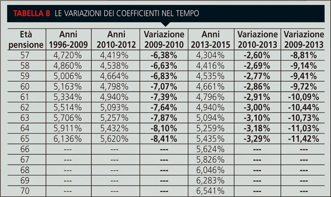 Pensioni: dal 2016 a riposo 4 mesi più tardi