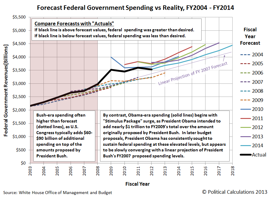 Forecast Federal Government Spending vs Reality, FY2004-FY2014