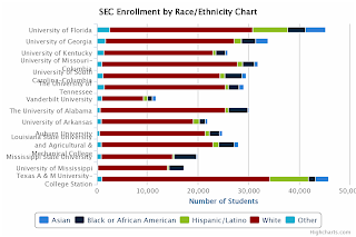 SEC Enrollment by Race and Ethnicity Chart