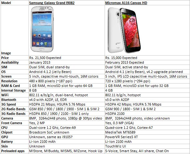 micromax a116 vs samsung galaxy grand