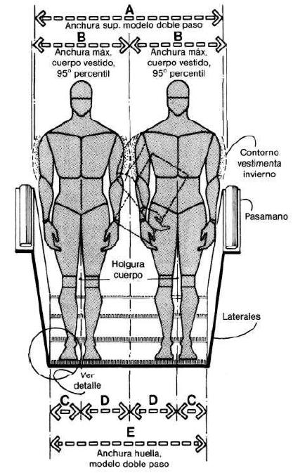 Muebles domoticos como dise ar escaleras medidas for Medidas ergonomicas del cuerpo humano