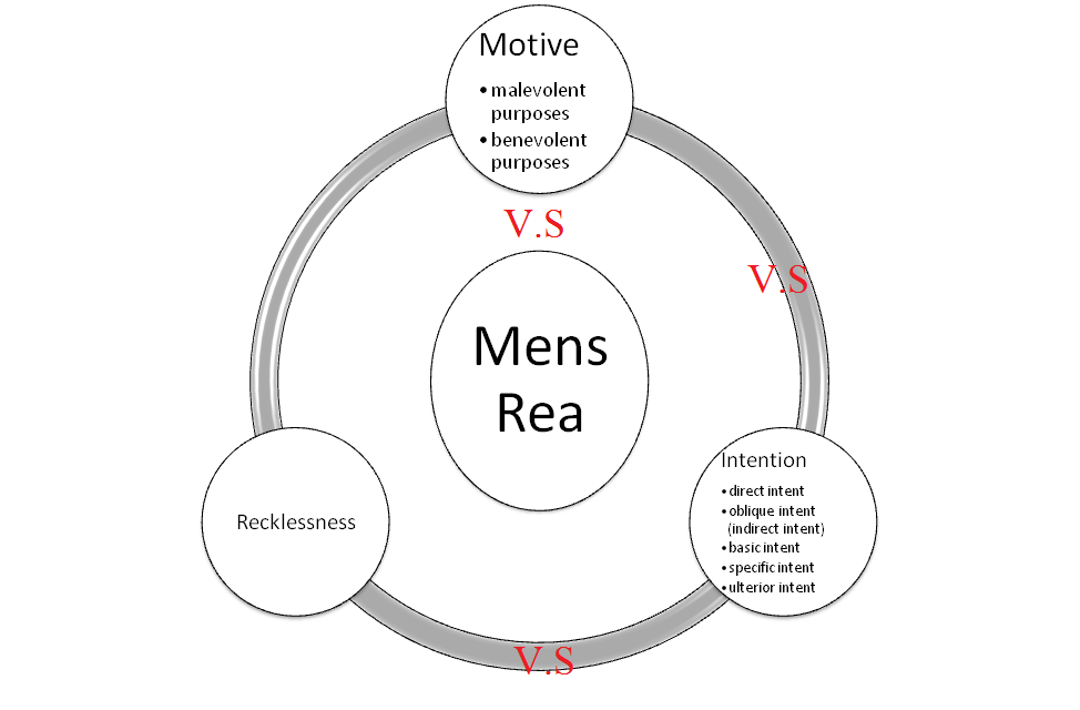 """actus reus and mens rea essay Home criminal law question: """"the correspondence principle concerns the relationship between actus reus and mens rea if the offence is defined in terms of certain consequences and certain circumstances, the mental element ought to correspond with that by referring to those consequences or circumstances""""."""