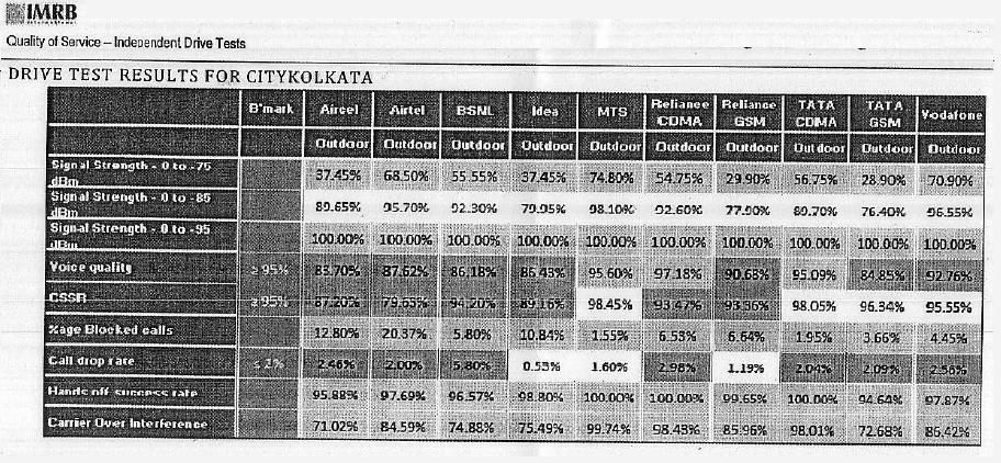 Key Insights: TRAI Drive Test Results of Kolkata City