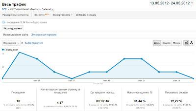 данные Google Analytics о переходах с блога Devaka.ru