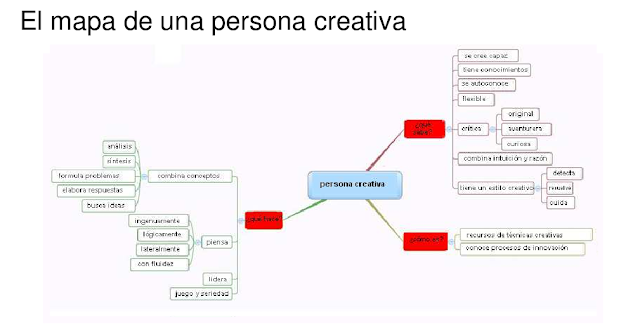 EL MAPA DE UNA PERSONA CREATIVA