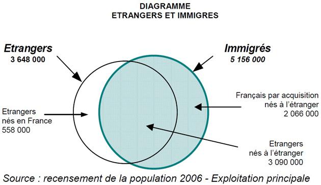 étrangers immigrés