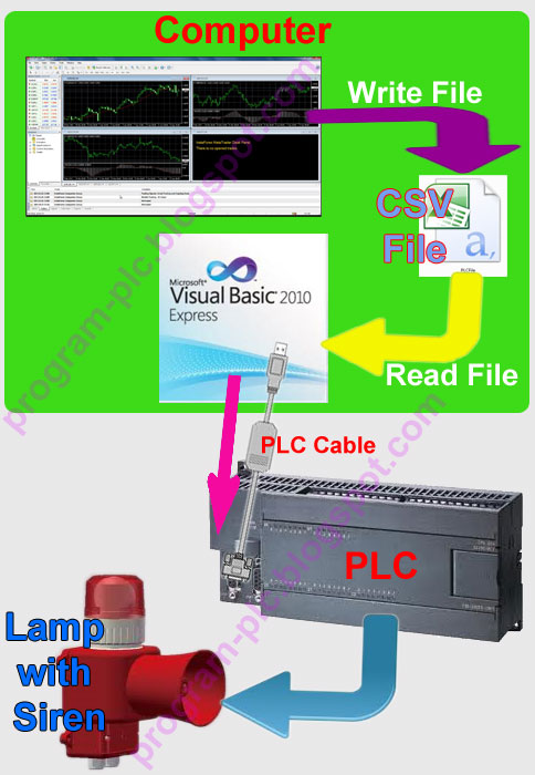 Alert / Signal Lamp for Forex Trading using PLC, MetaTrader and Visual Basic
