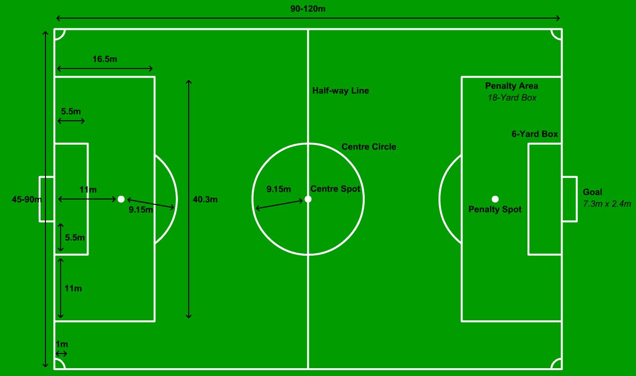 Baiklah berikut ukurang lapangan sepak bola, jadi mainnya bisa standar