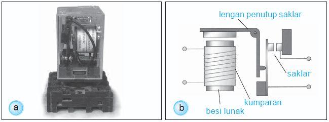 Pengertian dan Fungsi serta Cara Kerja Relay Listrik beserta Gambarnya Lengkap