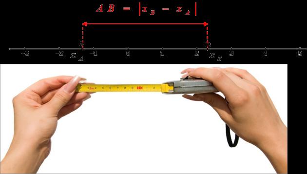 القيمة المطلقة تعريف وخاصيات رياضيات  السنة الاولى ثانوي %D8%A7%D8%A7%D9%84%D