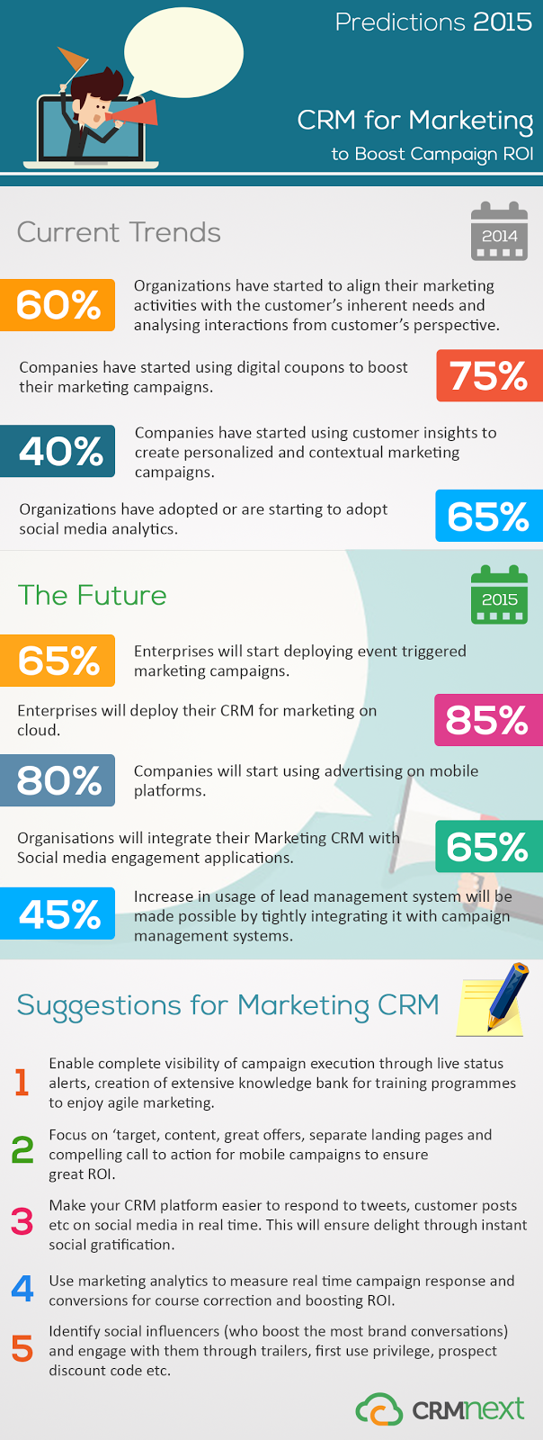 Predictions 2015: CRM for Marketing to Boost Campaign ROI