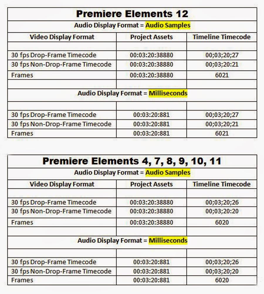 ATR Premiere Elements Troubleshooting: PE12: Audio Display Formats ...