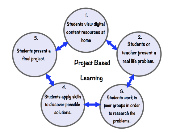 Classroom Design Project Based Learning : Flipped science