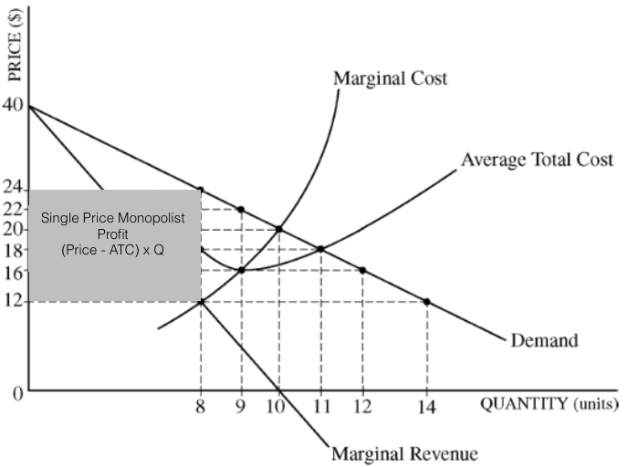 microeconomics average cost and marginal cost Average cost is obtained by dividing total cost by the number of units produced marginal cost is the cost of producing one additional unit of output the marginal cost curve bears relationship to the average cost curve it is very important to have a clear idea about this relationship as it plays an.