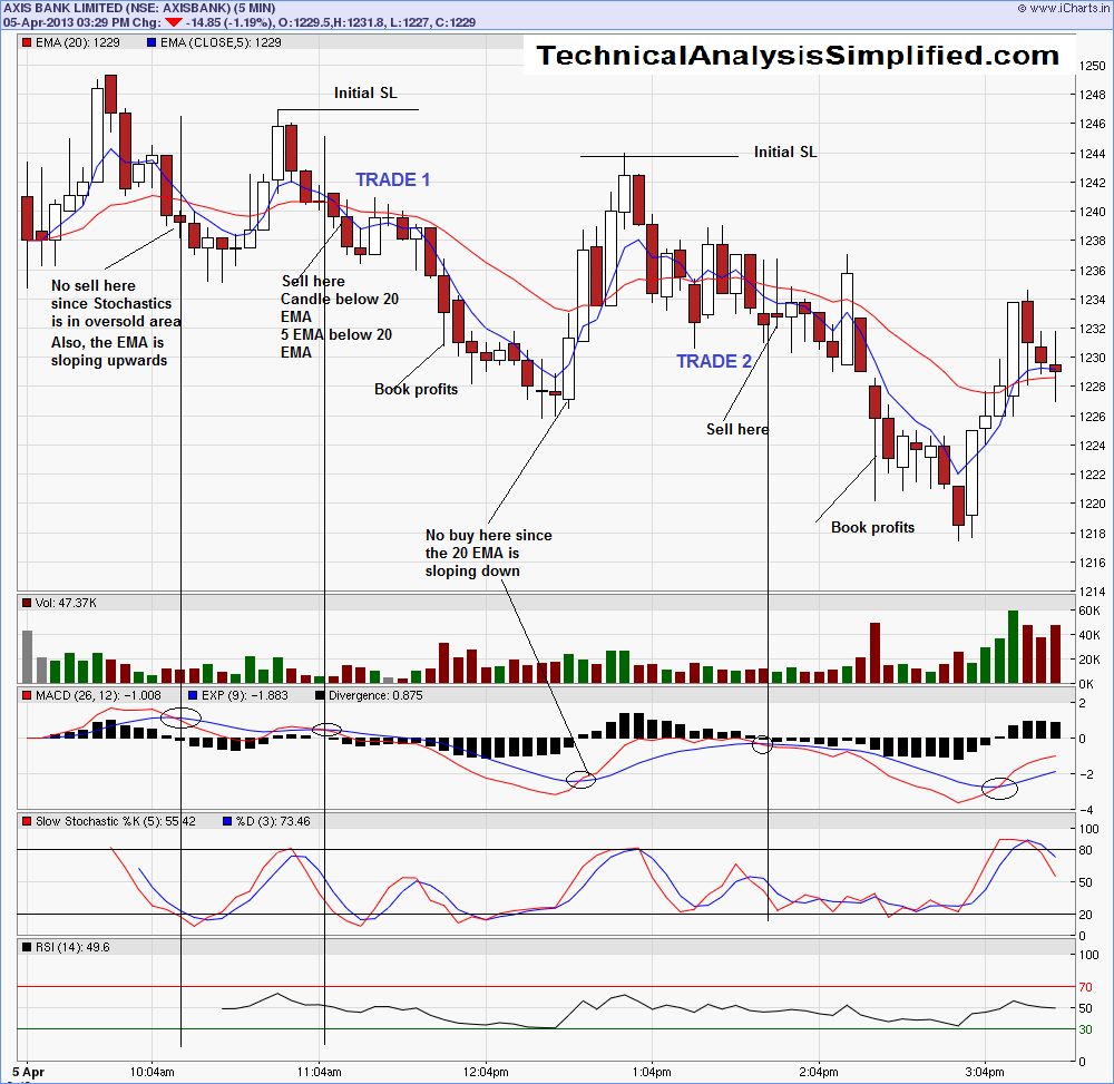Trading on technical indicators