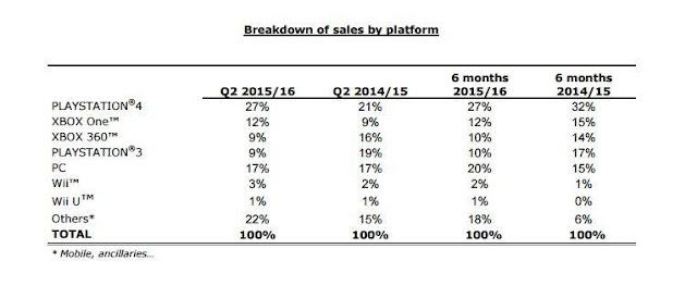 Imagem divulgada pela Ubisoft mostra suas vendas no ano