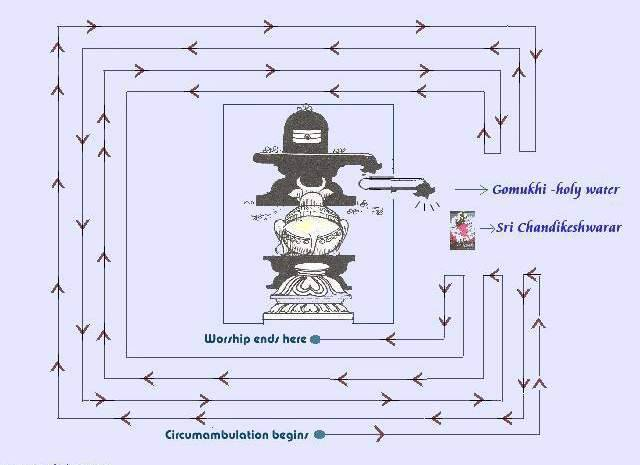 How To Perform Somasutra Pradakshinam During Pradosham