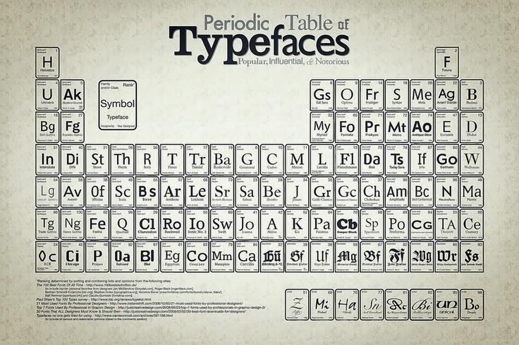 la tabla peridica de elementos - Tablas Periodicas De Los Elementos Que Han Existido