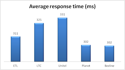 Latency comparison between Unitel, ETL, Planet, LTC and Beeline