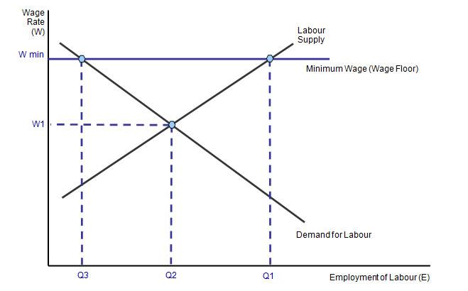 Reasons to raise minimum wage essays