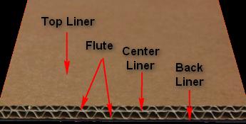 Jenis Kertas yang Digunakan untuk Corrugated Sheet