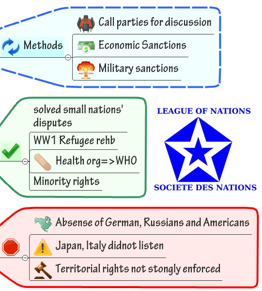 the league of nations had its League of nations mandates were established under article 22 of the covenant of the league of nations these territories were former colonies of the german empire and the ottoman empire that were placed under the supervision of the league following world war i.