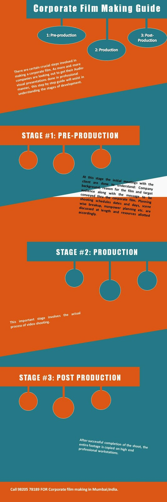 Corporate Film making guide - inforgraphic
