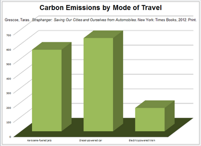 Chart displaying carbon emissions for kerosene-fueled jet, diesel-fueled car and electric train