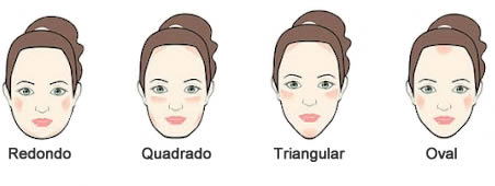 Modelo de óculos ideal para cada formato de rosto!