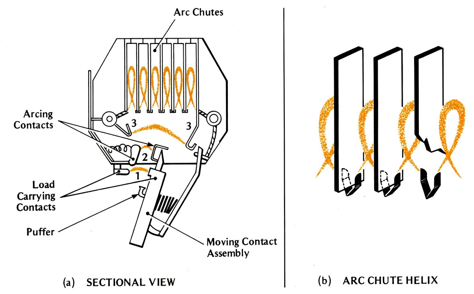 Air Circuit Breaker on high voltage oil circuit breakers