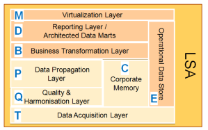 What Is Layered Scalable Architecture Lsa Sap Bw