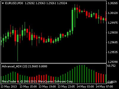 Forex trading adx dmi