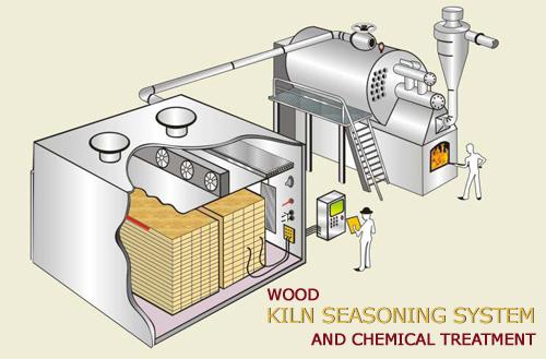 Bansal S Wiki Seasoning Of Wood
