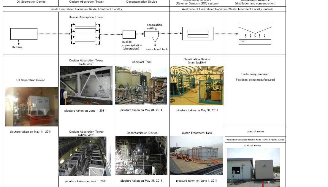 Fukushima I Nuke Plant Areva's Water Treatment System Revealed Exskf: Kiico Water Softener Parts Diagram At Johnprice.co
