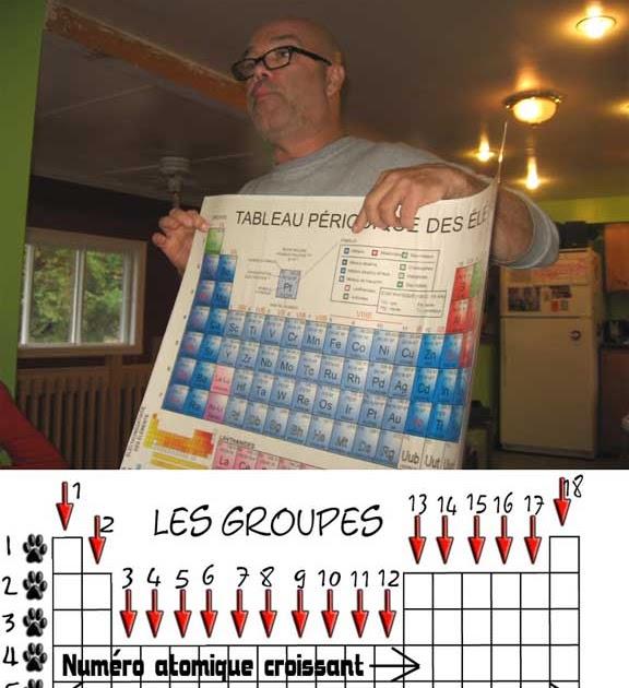 Les colos le tableau p riodique des l ments 19 octobre for W tableau periodique