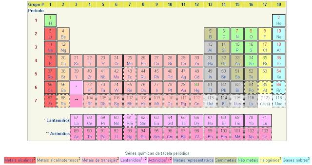 Tabela Periódica 2036, kamea solar