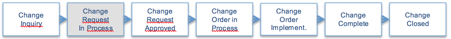 Plm webui part 8 sap engineering change record pyramid applied we follow an engineering change request ecr and engineering change order eco workflow concept here the example steps are reflected in the engineering sciox Images