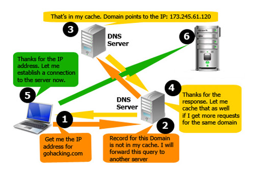 Arindam Bhadra How Domain Name System DNS Works