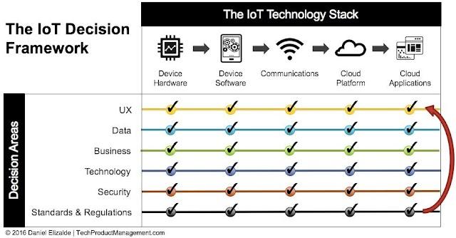 The IoT Decision Framework