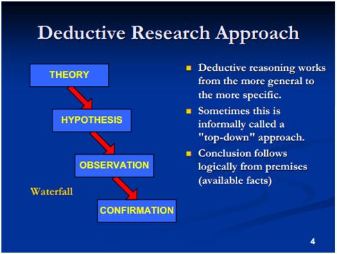 inductive approach research