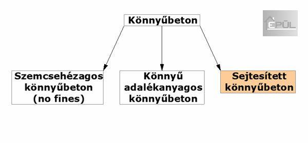Könnyűbeton felosztása  | www.habbeton.com - Épül Kft. - Habbeton házak