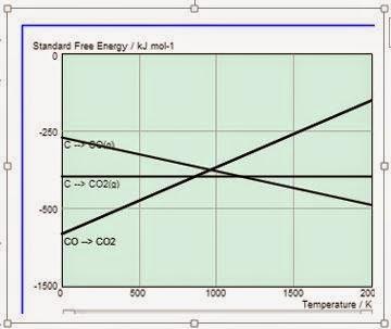 Metalurgi ekstraksi diagram ellingham garis kesetimbangan karbon pada diagram ellingham ccuart Gallery