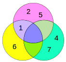 Representation of  Venn diagram