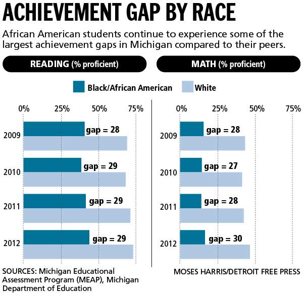 achievement gaps In the first systematic study of gender achievement gaps in us school districts, we estimate male-female test score gaps in math and english language arts (ela) for nearly 10,000 school districts in the us we use state accountability test data from third through eighth grade students in the 2008.