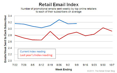 Click to view the Sept. 9, 2011 Retail Email Index larger