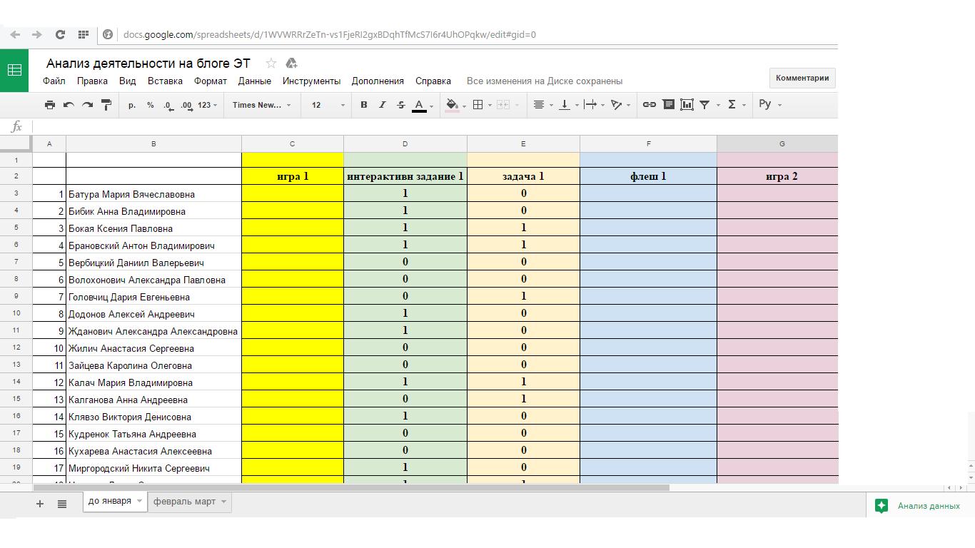 Анализ деятельности на блоге ЭТ