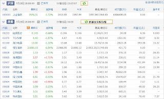 中国株コバンザメ投資ウォッチ銘柄watch20130729