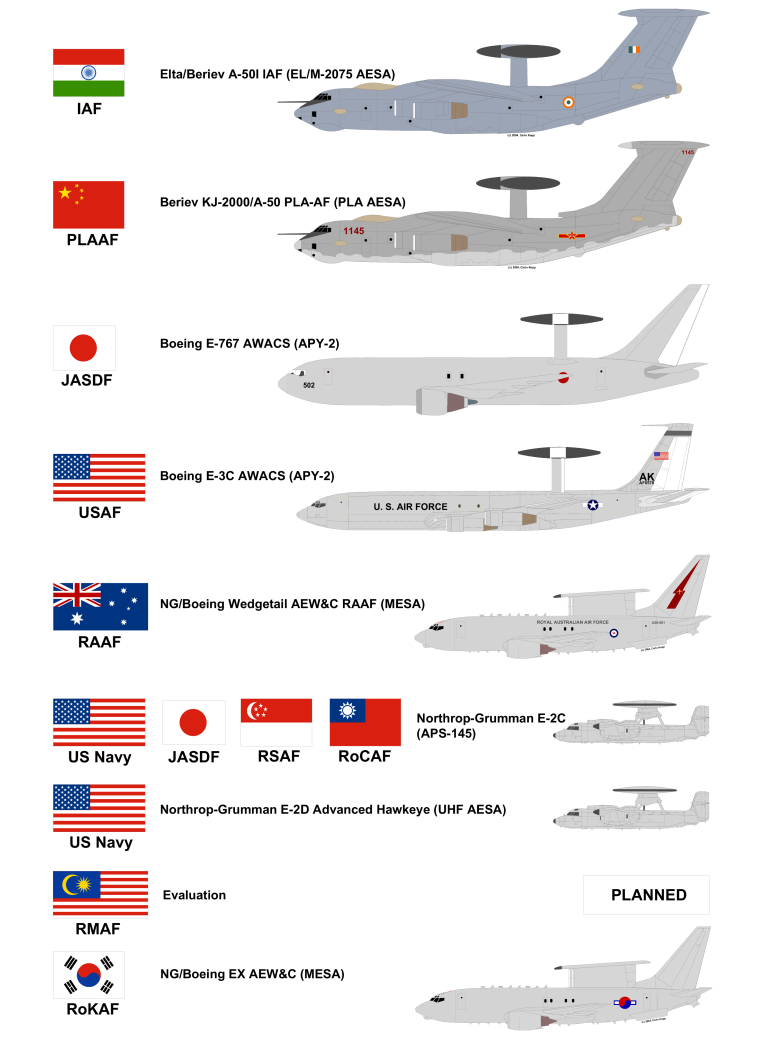 AWACS by country - Asian Defence News Today